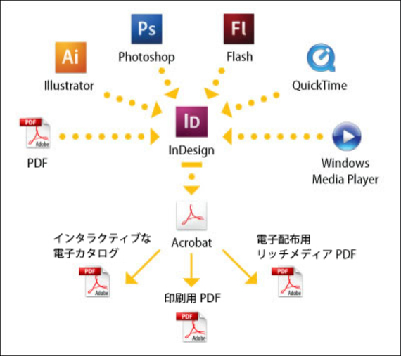 Pdfworkflows_fig02_int